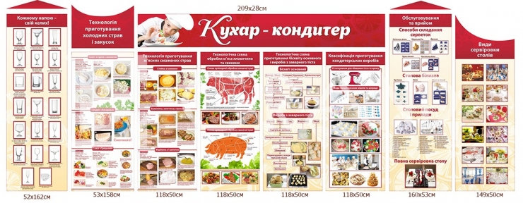 Комплект стендів «Кухар -кондитер»
