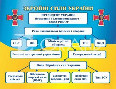 Структура збройних сил України